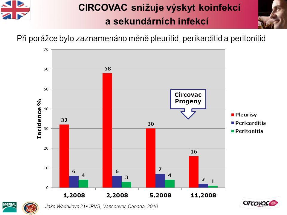 Circovac Progeny Při porážce bylo zaznamenáno méně pleuritid, perikarditid a peritonitid Jake Waddilove 21 st IPVS, Vancouver, Canada, 2010 CIRCOVAC s