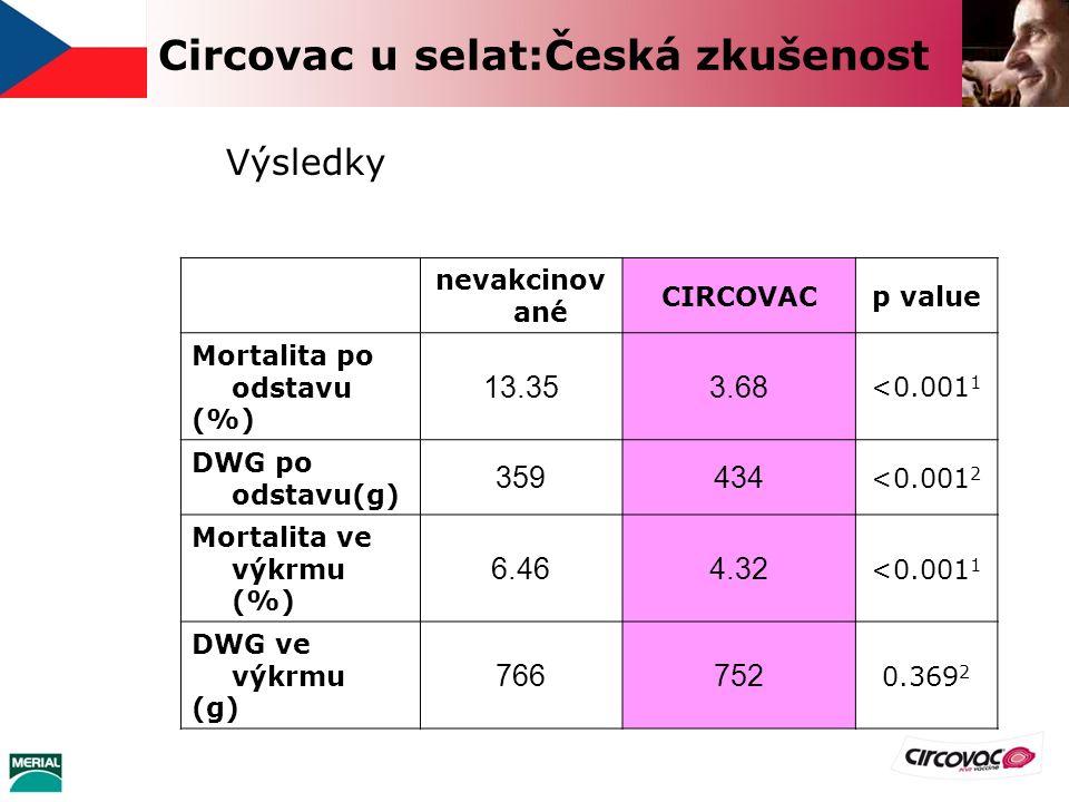 Circovac u selat:Česká zkušenost Výsledky nevakcinov ané CIRCOVACp value Mortalita po odstavu (%) 13.353.68 <0.001 1 DWG po odstavu(g) 359434 <0.001 2 Mortalita ve výkrmu (%) 6.464.32 <0.001 1 DWG ve výkrmu (g) 766752 0.369 2
