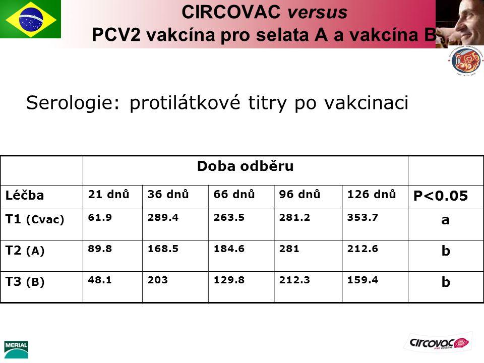 Serologie: protilátkové titry po vakcinaci Doba odběru Léčba 21 dnů36 dnů66 dnů96 dnů126 dnů P<0.05 T1 (Cvac) 61.9289.4263.5281.2353.7 a T2 (A) 89.816