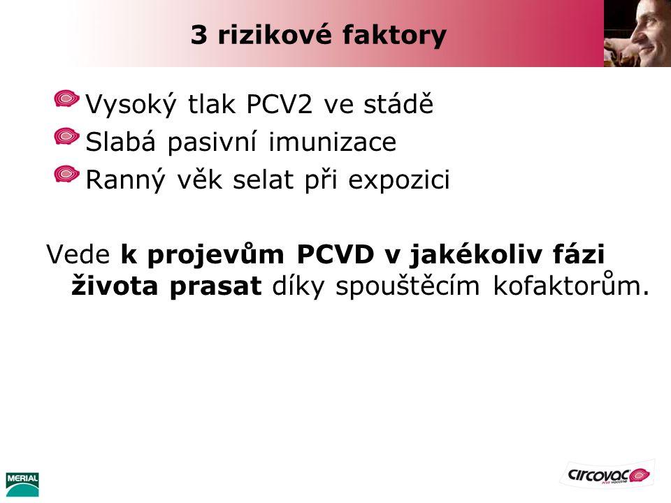 3 rizikové faktory Vysoký tlak PCV2 ve stádě Slabá pasivní imunizace Ranný věk selat při expozici Vede k projevům PCVD v jakékoliv fázi života prasat