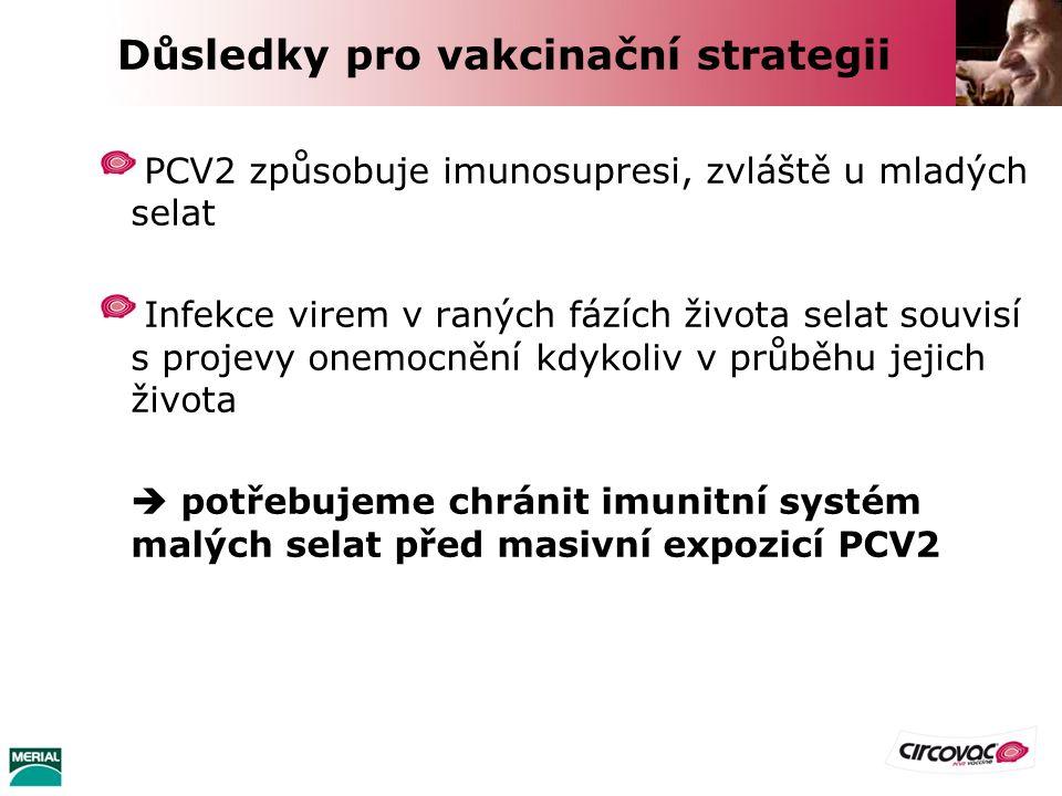 Důsledky pro vakcinační strategii PCV2 způsobuje imunosupresi, zvláště u mladých selat Infekce virem v raných fázích života selat souvisí s projevy on