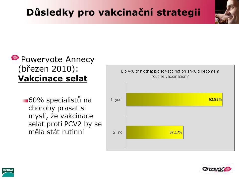 Powervote Annecy (březen 2010): Vakcinace selat 60% specialistů na choroby prasat si myslí, že vakcinace selat proti PCV2 by se měla stát rutinní 120
