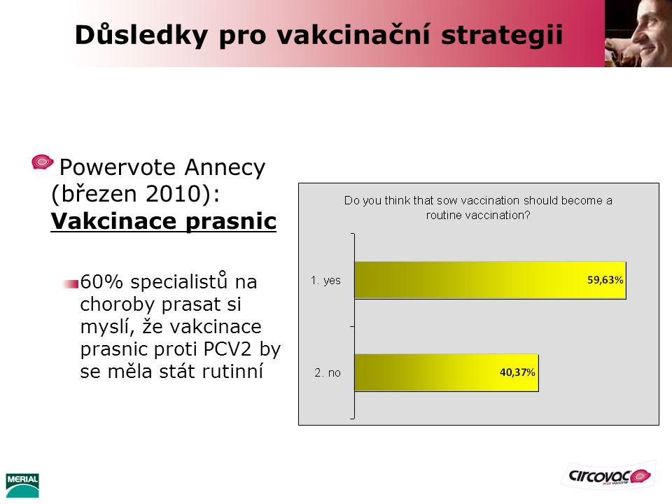 Powervote Annecy (březen 2010): Vakcinace prasnic 60% specialistů na choroby prasat si myslí, že vakcinace prasnic proti PCV2 by se měla stát rutinní