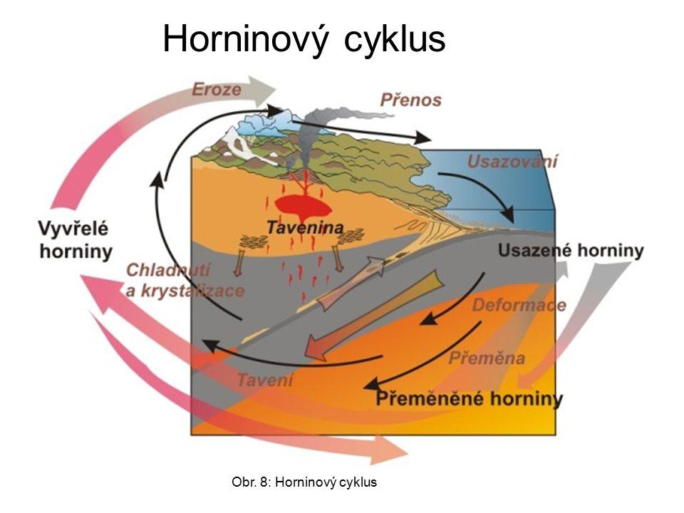 Horninový cyklus Obr. 8: Horninový cyklus