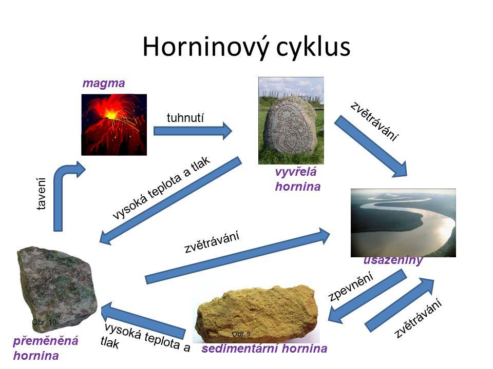 Horninový cyklus Obr. 9 Obr.