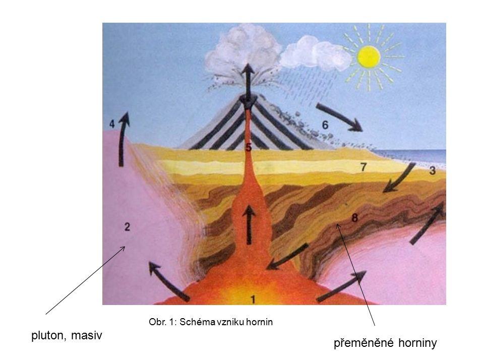 pluton, masiv přeměněné horniny Obr. 1: Schéma vzniku hornin