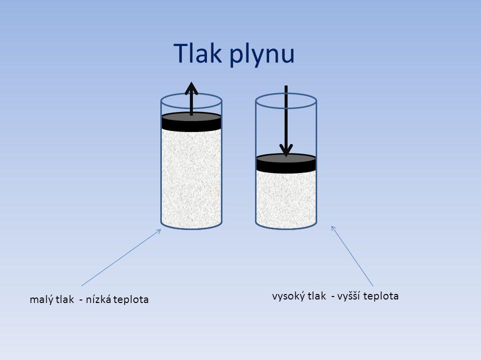 Tlak plynu malý tlak - nízká teplota vysoký tlak - vyšší teplota
