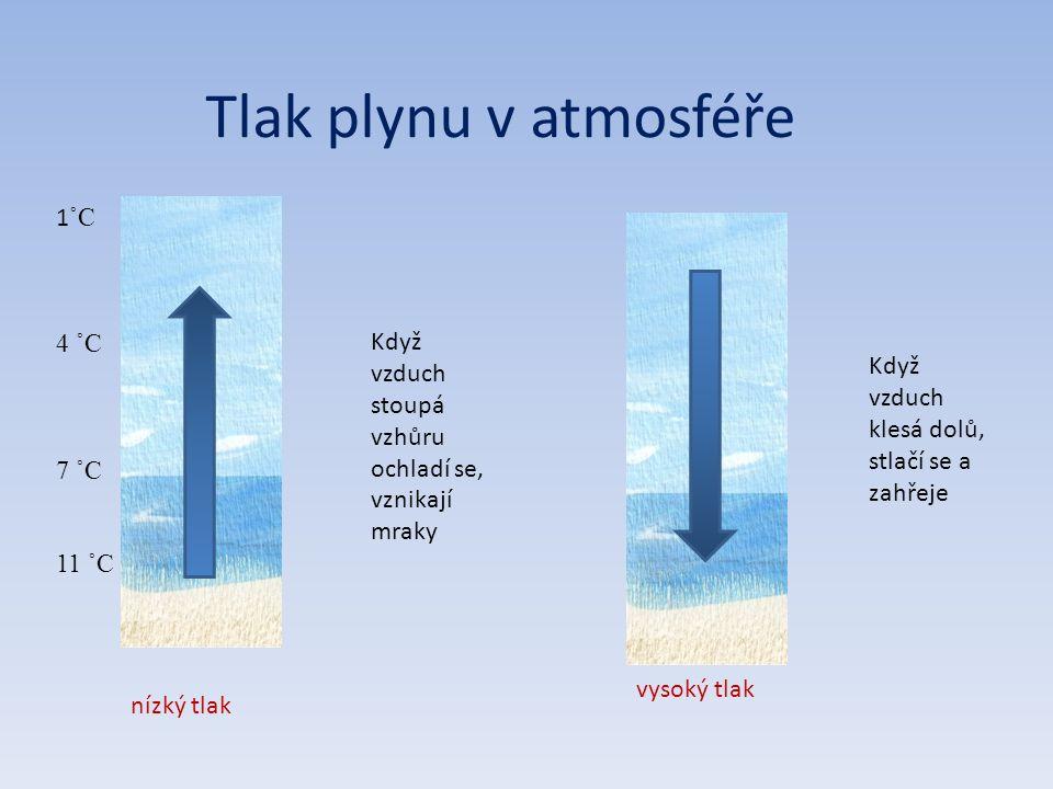Tlak plynu v atmosféře Když vzduch stoupá vzhůru ochladí se, vznikají mraky 1 ˚C 4 ˚C 7 ˚C 11 ˚C Když vzduch klesá dolů, stlačí se a zahřeje nízký tlak vysoký tlak