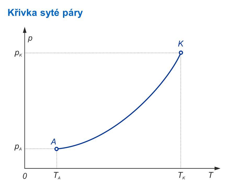 Počátečnímu bodu A křivky syté páry odpovídají nejmenší hodnoty teploty a tlaku, při kterých existuje kapalina a její sytá pára v rovnovážném stavu.