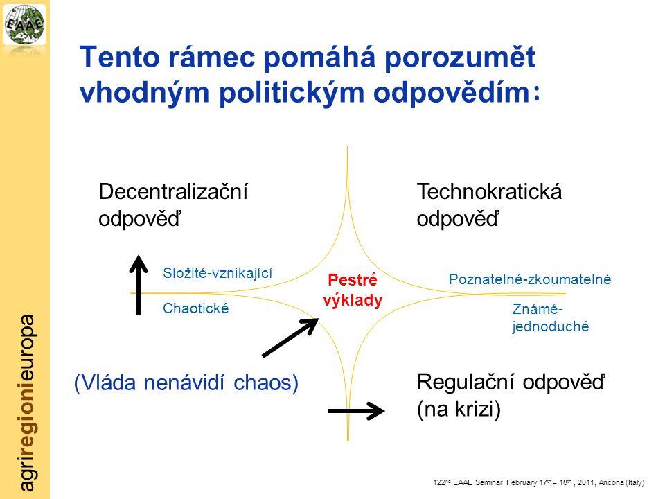 agriregionieuropa 122 nd EAAE Seminar, February 17 th – 18 th, 2011, Ancona (Italy) Tento rámec pomáhá porozumět vhodným politickým odpovědím : Známé- jednoduché Poznatelné-zkoumatelné Složité-vznikající Chaotic ké Regulační odpověď (na krizi) Technokratická odpověď Decentralizační odpověď ( Vláda nenávidí chaos ) Pestré výklady