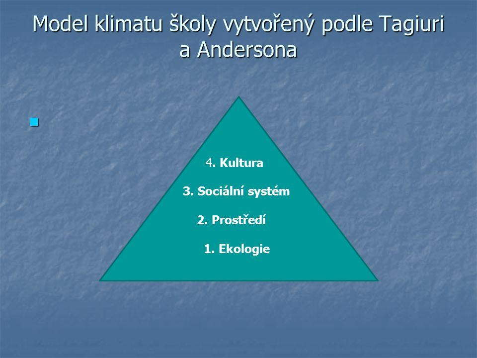 Model klimatu školy vytvořený podle Tagiuri a Andersona 4.