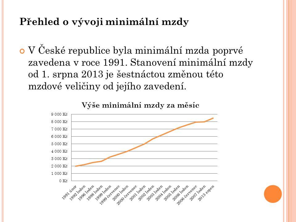 Přehled o vývoji minimální mzdy V České republice byla minimální mzda poprvé zavedena v roce 1991.