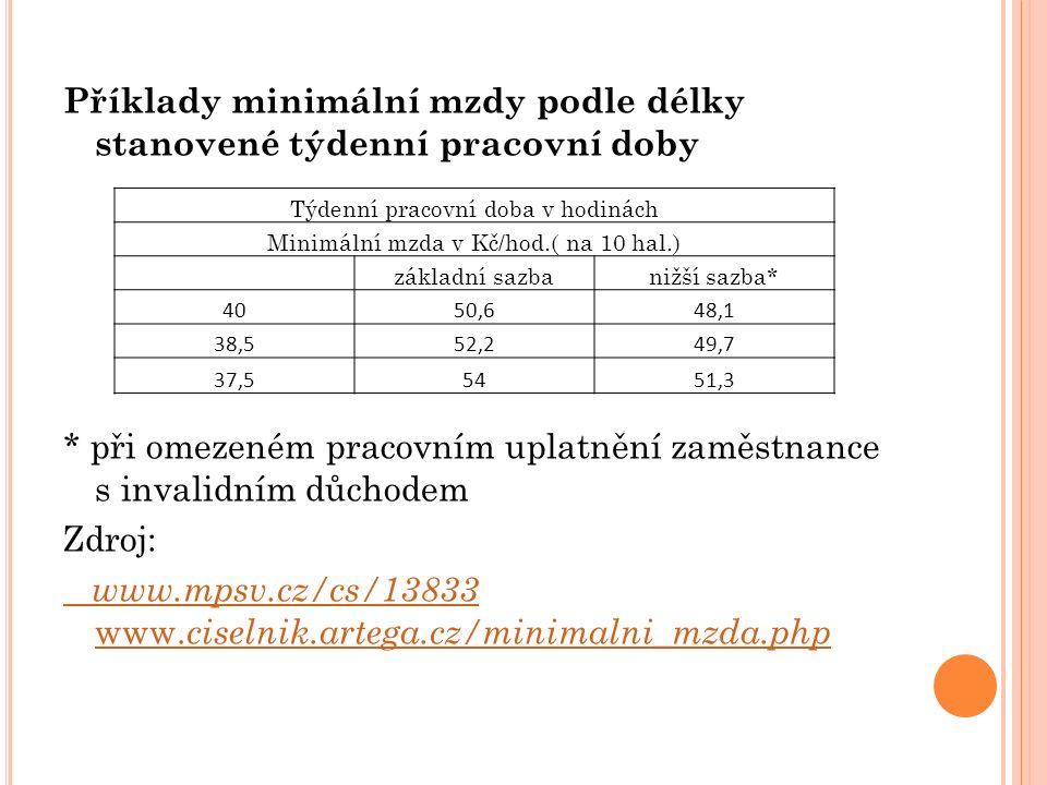 Příklady minimální mzdy podle délky stanovené týdenní pracovní doby * při omezeném pracovním uplatnění zaměstnance s invalidním důchodem Zdroj: www.mpsv.cz/cs/13833 www.