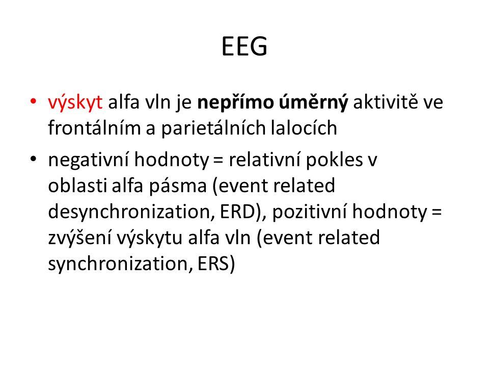 """Výsledky - EEG Fronto-parietální oblast – čas od prezentace slova: – 400-1200 ms: ERD (=aktivní, """"dekódování slova) – po 1200 ms: ERS (=inhibice, """"ukládání slova) – 800-1200 ms: silná ERD pouze u skupiny poslouchající harmonickou rychlou hudbu (=silná aktivace, ale změna v učení neprokázána) – 1600-2000 ms: silná ERS pouze u skupin poslouchajících neladící hudbu (=silná inhibice, pravděpodobně vliv paměti, kompenzační mechanismus k udržení schopnosti učení)"""