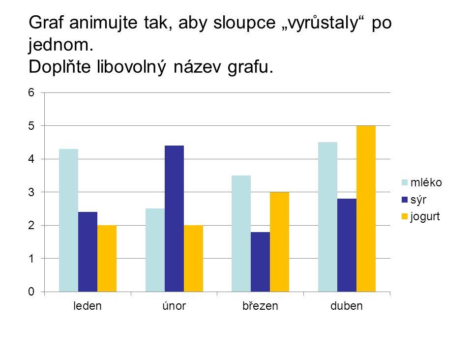 """Graf animujte tak, aby sloupce """"vyrůstaly"""" po jednom. Doplňte libovolný název grafu."""