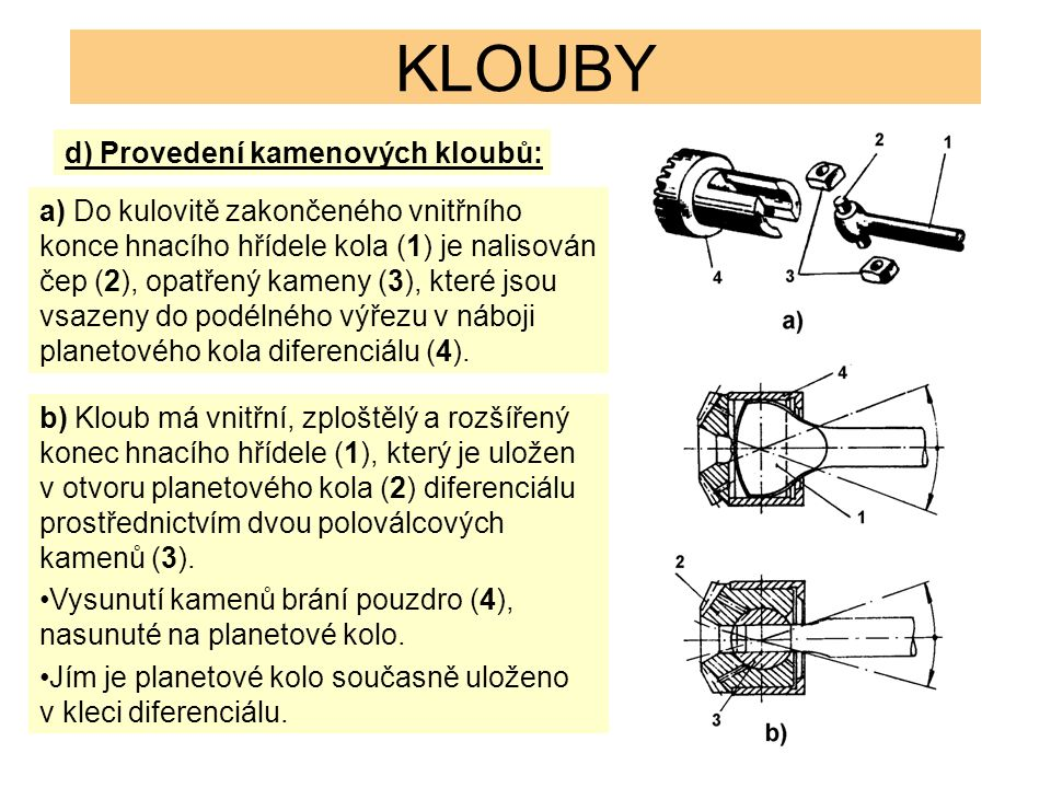 KLOUBY d) Provedení kamenových kloubů: a) Do kulovitě zakončeného vnitřního konce hnacího hřídele kola (1) je nalisován čep (2), opatřený kameny (3), které jsou vsazeny do podélného výřezu v náboji planetového kola diferenciálu (4).