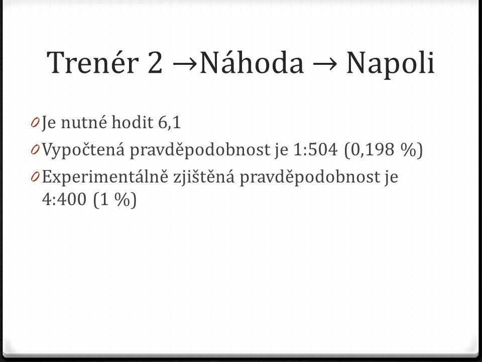 Trenér 2 →Náhoda → Napoli 0 Je nutné hodit 6,1 0 Vypočtená pravděpodobnost je 1:504 (0,198 %) 0 Experimentálně zjištěná pravděpodobnost je 4:400 (1 %)