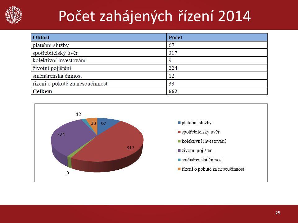 Počet zahájených řízení 2014 25