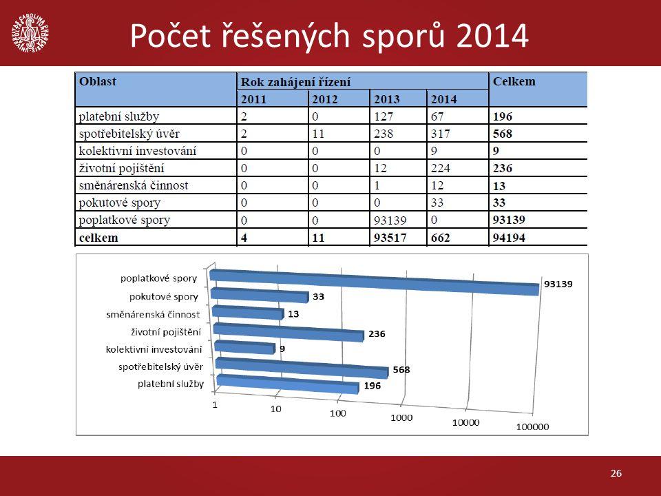 Počet řešených sporů 2014 26