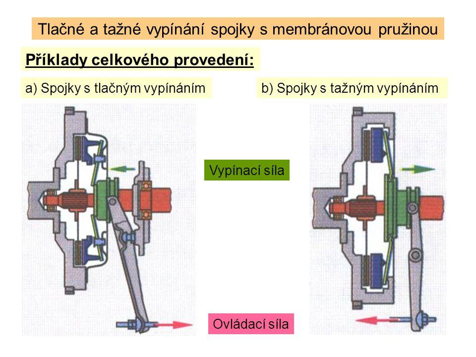 Příklady celkového provedení: Tlačné a tažné vypínání spojky s membránovou pružinou a) Spojky s tlačným vypínánímb) Spojky s tažným vypínáním Vypínací síla Ovládací síla