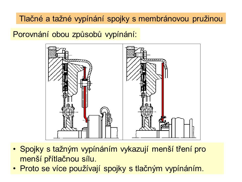 Porovnání obou způsobů vypínání: Tlačné a tažné vypínání spojky s membránovou pružinou Spojky s tažným vypínáním vykazují menší tření pro menší přítlačnou sílu.
