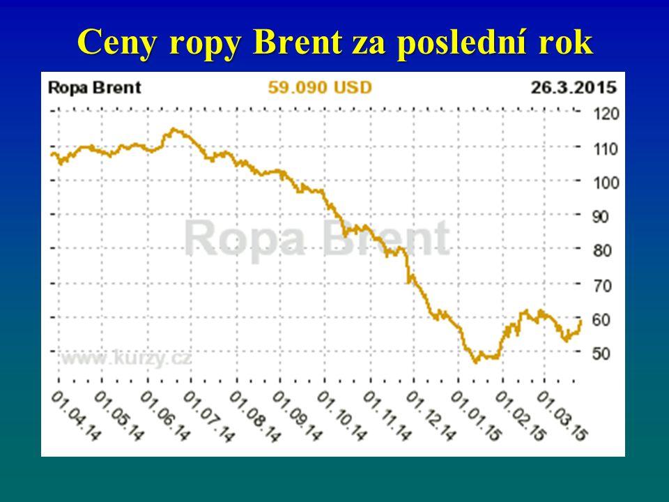 Ceny ropy Brent za poslední rok