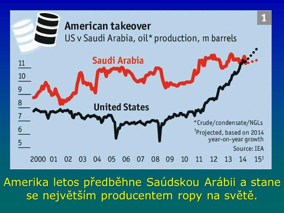 Amerika letos předběhne Saúdskou Arábii a stane se největším producentem ropy na světě.