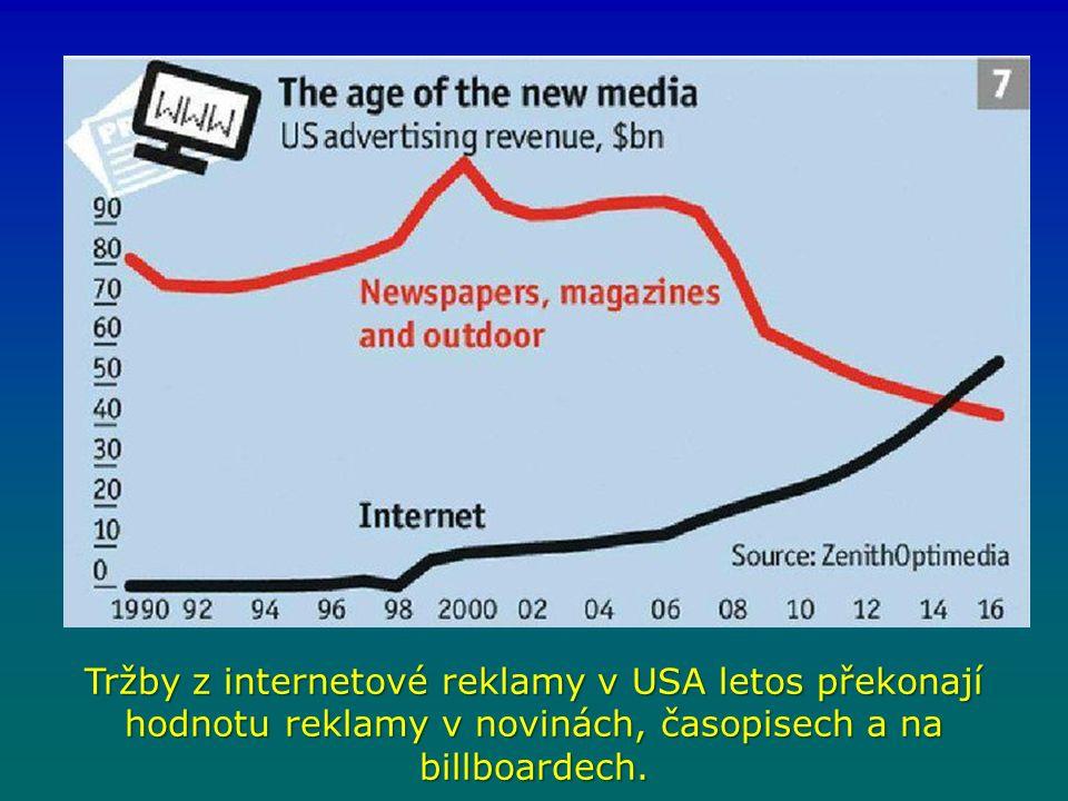 Tržby z internetové reklamy v USA letos překonají hodnotu reklamy v novinách, časopisech a na billboardech.