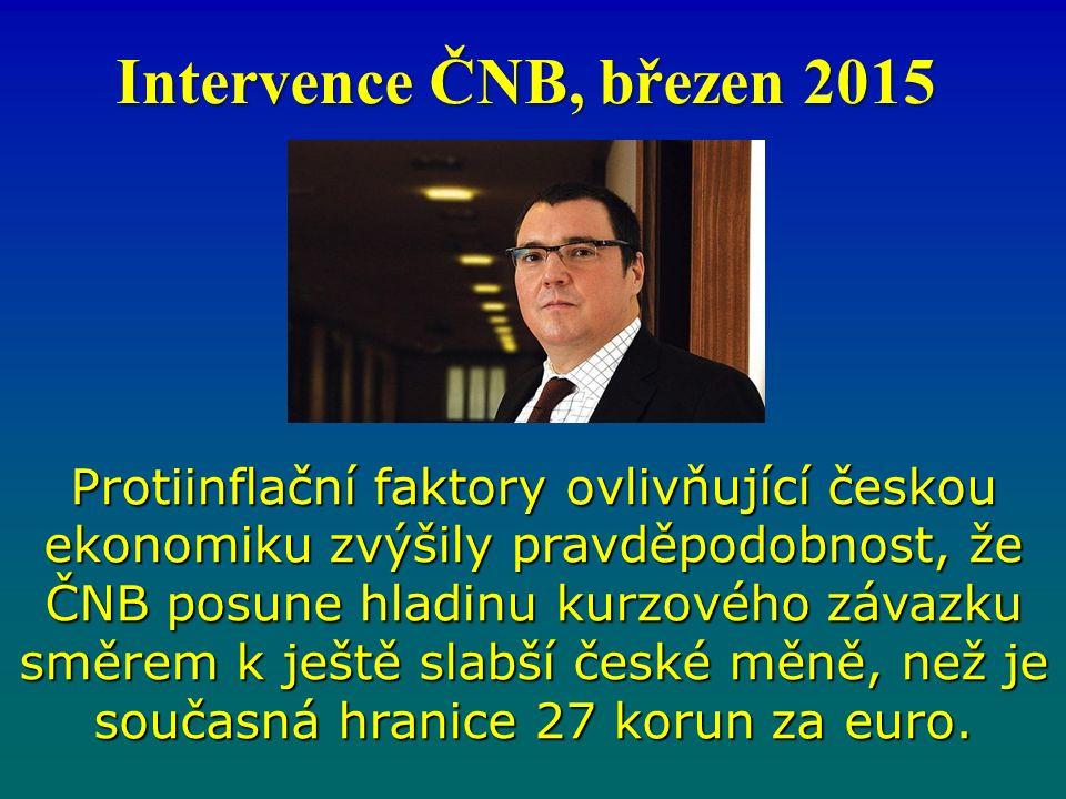 Protiinflační faktory ovlivňující českou ekonomiku zvýšily pravděpodobnost, že ČNB posune hladinu kurzového závazku směrem k ještě slabší české měně, než je současná hranice 27 korun za euro.