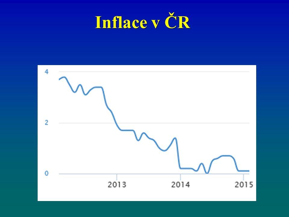 Inflace v ČR
