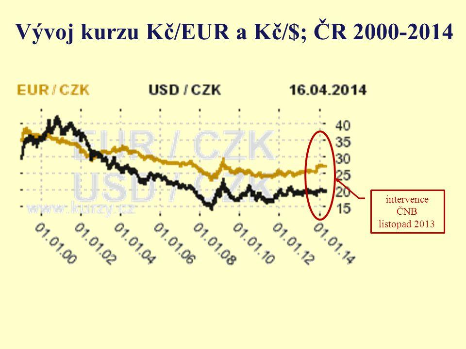 Vývoj kurzu Kč/EUR a Kč/$; ČR 2000-2014 intervence ČNB listopad 2013