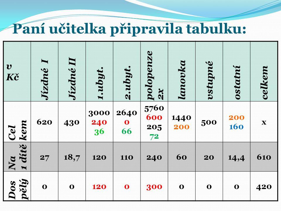 Paní učitelka připravila tabulku: v Kč Jízdné I Jízdné II 1.ubyt.