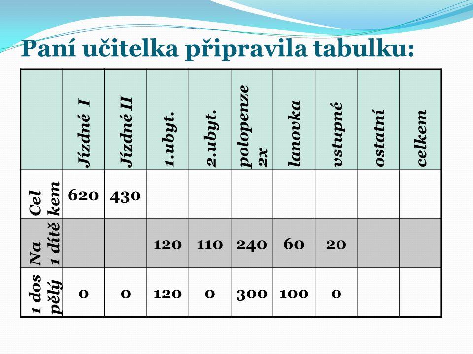 Paní učitelka připravila tabulku: Jízdné I Jízdné II 1.ubyt.