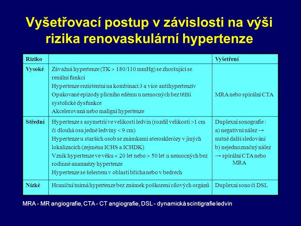 Vyšetřovací postup v závislosti na výši rizika renovaskulární hypertenze RizikoVyšetření Vysoké Závažná hypertenze (TK ˃ 180/110 mmHg) se zhoršující se renální funkcí Hypertenze rezistentní na kombinaci 3 a více antihypertenziv Opakované epizody plicního edému u nemocných bez těžší systolické dysfunkce Akcelerovaná nebo maligní hypertenze MRA nebo spirální CTA Střední Hypertenze s asymetrií ve velikosti ledvin (rozdíl velikosti  1 cm či dlouhá osa jedné ledviny  9 cm) Hypertenze u starších osob se známkami aterosklerózy v jiných lokalizacích (zejména ICHS a ICHDK) Vznik hypertenze ve věku ˂ 20 let nebo ˃ 50 let u nemocných bez rodinné anamnézy hypertenze Hypertenze se šelestem v oblasti břicha nebo v bedrech Duplexní sonografie : a) negativní nález → nutné další sledování b) nejednoznačný nález → spirální CTA nebo MRA NízkéHraniční/mírná hypertenze bez známek poškození cílových orgánůDuplexní sono či DSL MRA - MR angiografie, CTA - CT angiografie, DSL - dynamická scintigrafie ledvin
