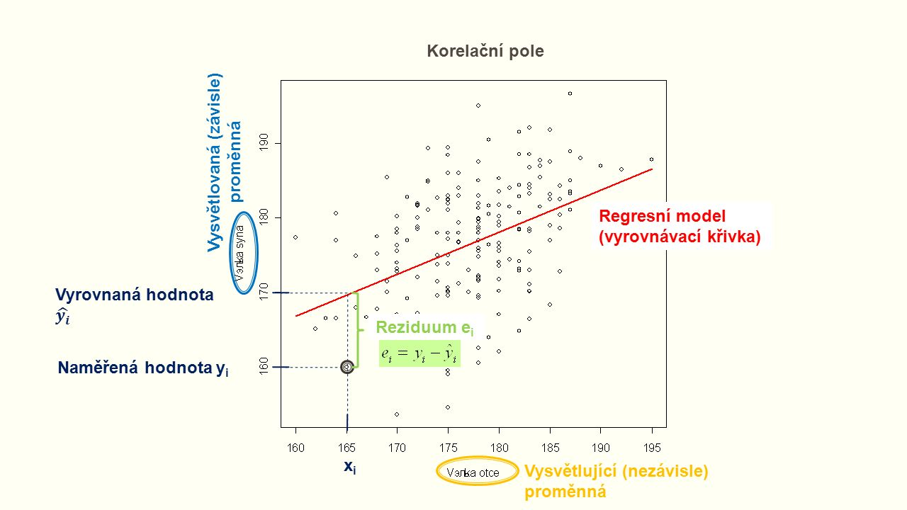Vysvětlující (nezávisle) proměnná Vysvětlovaná (závisle) proměnná Regresní model (vyrovnávací křivka) Korelační pole Naměřená hodnota y i Reziduum e i xixi