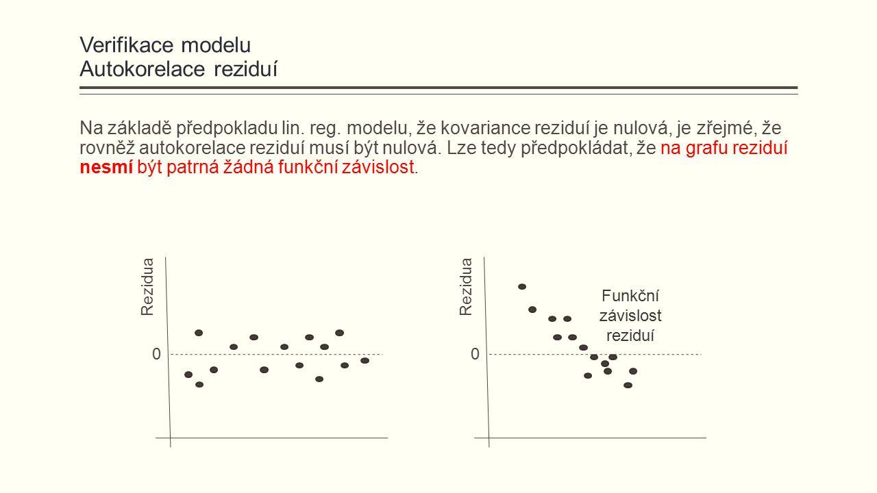 Verifikace modelu Autokorelace reziduí Na základě předpokladu lin.
