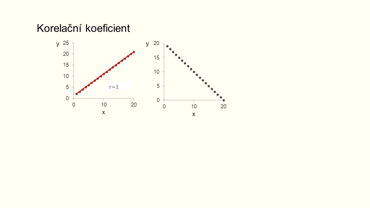 Jednoduchá lineární regrese