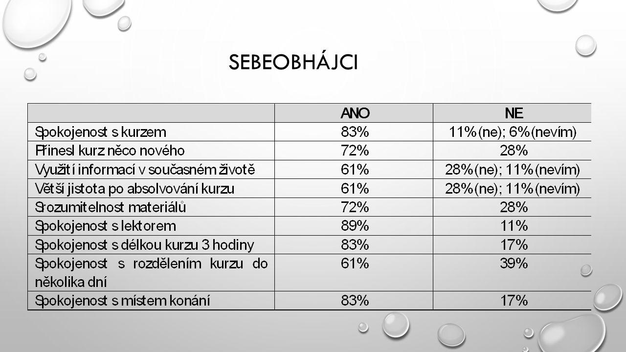 SEBEOBHÁJCI