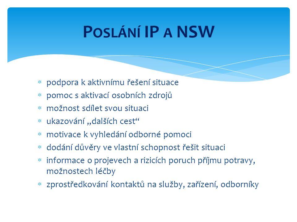 """ IP a NSW  ocenění  podpora a motivace  edukace o poruchách příjmu potravy  orientace v situaci  konkrétní rady  doporučení další pomoci (svépomocné manuály, odborná literatura, doporučení odborné pomoci, kontakty na odborníky)  odkaz na vlastní sociální sítě (blízcí)  NSW dále  přátelský vztah s klientem  """"sdílení zkušeností z blízkého okolí  kladení otázek, návaznost komunikace  osobnost pracovníka Z PŮSOB PRÁCE"""