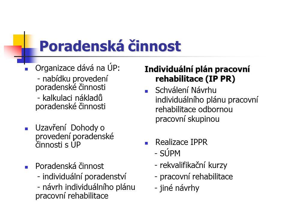 Poradenská činnost Organizace dává na ÚP: - nabídku provedení poradenské činnosti - kalkulaci nákladů poradenské činnosti Uzavření Dohody o provedení poradenské činnosti s ÚP Poradenská činnost - individuální poradenství - návrh individuálního plánu pracovní rehabilitace Individuální plán pracovní rehabilitace (IP PR) Schválení Návrhu individuálního plánu pracovní rehabilitace odbornou pracovní skupinou Realizace IPPR - SÚPM - rekvalifikační kurzy - pracovní rehabilitace - jiné návrhy