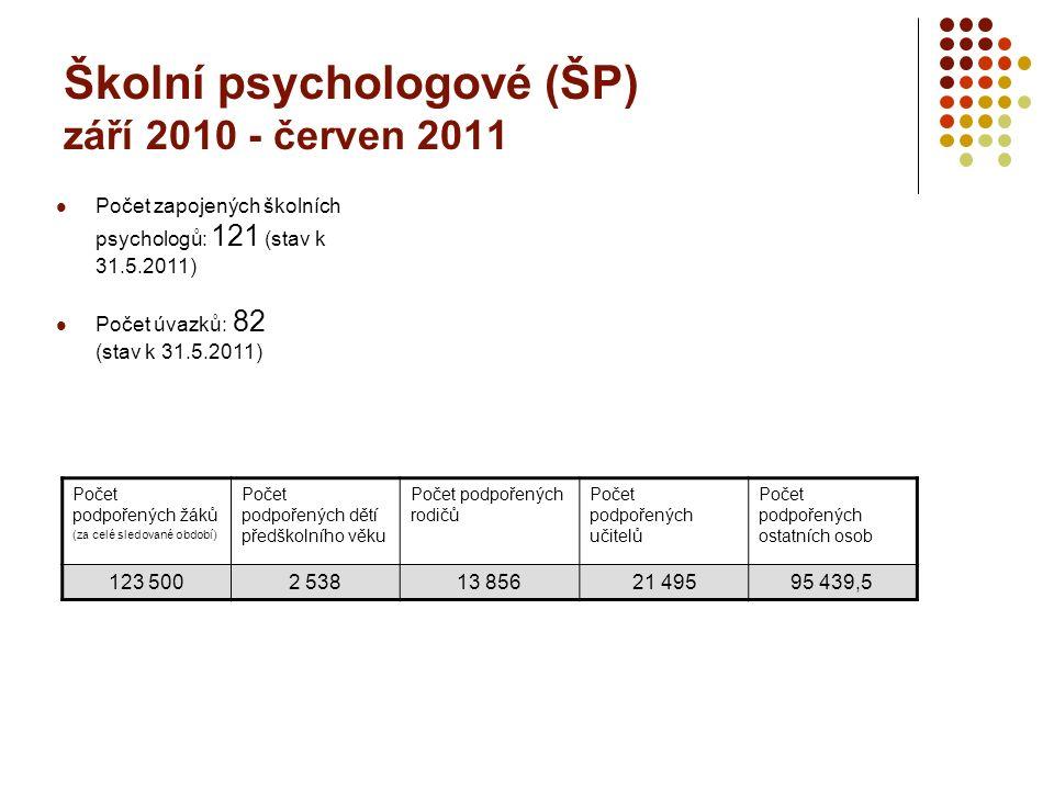 Školní psychologové (ŠP) září 2010 - červen 2011 Počet podpořených žáků (za celé sledované období) Počet podpořených dětí předškolního věku Počet podpořených rodičů Počet podpořených učitelů Počet podpořených ostatních osob 123 5002 53813 85621 49595 439,5 Počet zapojených školních psychologů: 121 (stav k 31.5.2011) Počet úvazků: 82 (stav k 31.5.2011)