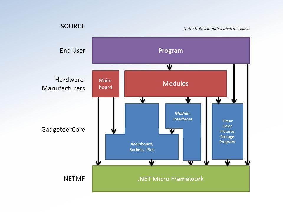 Gadgeteer Modules Standardizovaný konektor Až na výjimky není třeba pájet Vizuální návrhář zapojení Open hardware Nezávislé na dodavateli