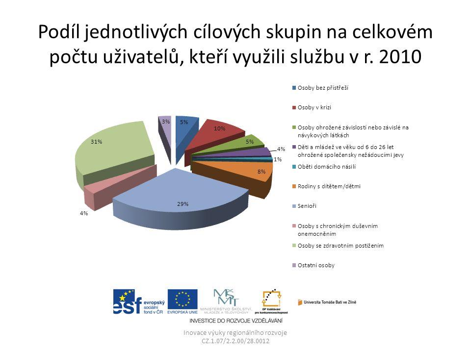 Podíl jednotlivých cílových skupin na celkovém počtu uživatelů, kteří využili službu v r. 2010 Inovace výuky regionálního rozvoje CZ.1.07/2.2.00/28.00