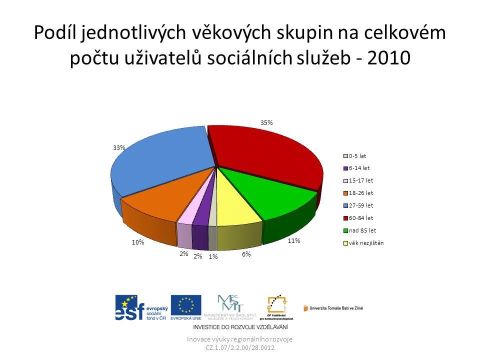 Podíl jednotlivých věkových skupin na celkovém počtu uživatelů sociálních služeb - 2010 Inovace výuky regionálního rozvoje CZ.1.07/2.2.00/28.0012