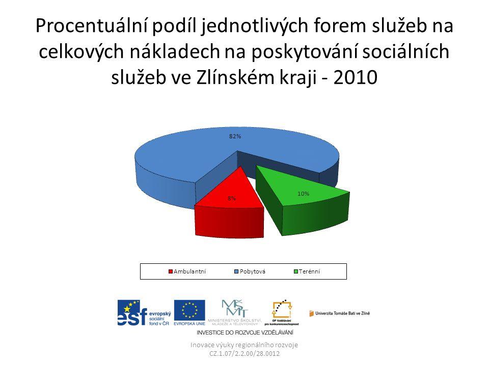 Procentuální podíl jednotlivých forem služeb na celkových nákladech na poskytování sociálních služeb ve Zlínském kraji - 2010 Inovace výuky regionální