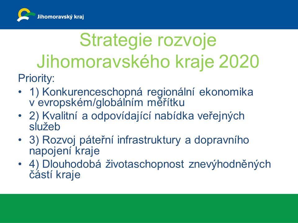 Strategie rozvoje Jihomoravského kraje 2020 Priority: 1) Konkurenceschopná regionální ekonomika v evropském/globálním měřítku 2) Kvalitní a odpovídající nabídka veřejných služeb 3) Rozvoj páteřní infrastruktury a dopravního napojení kraje 4) Dlouhodobá životaschopnost znevýhodněných částí kraje