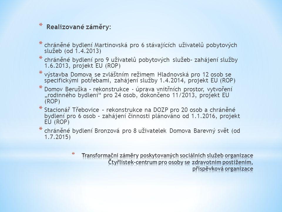 """* Realizované záměry: * chráněné bydlení Martinovská pro 6 stávajících uživatelů pobytových služeb (od 1.4.2013) * chráněné bydlení pro 9 uživatelů pobytových služeb- zahájení služby 1.6.2013, projekt EU (ROP) * výstavba Domova se zvláštním režimem Hladnovská pro 12 osob se specifickými potřebami, zahájení služby 1.4.2014, projekt EU (ROP) * Domov Beruška – rekonstrukce - úprava vnitřních prostor, vytvoření """"rodinného bydlení pro 24 osob, dokončeno 11/2013, projekt EU (ROP) * Stacionář Třebovice – rekonstrukce na DOZP pro 20 osob a chráněné bydlení pro 6 osob – zahájení činnosti plánováno od 1.1.2016, projekt EU (ROP) * chráněné bydlení Bronzová pro 8 uživatelek Domova Barevný svět (od 1.7.2015)"""