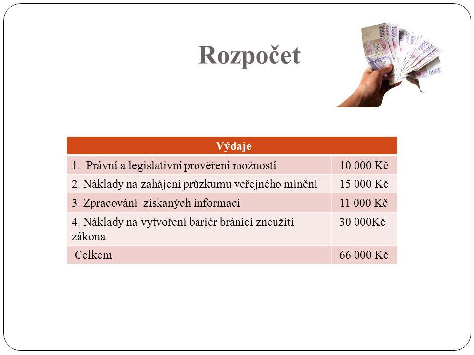 Rozpočet Výdaje 1. Právní a legislativní prověření možností 10 000 Kč 2.