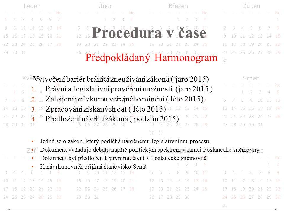 Procedura v čase Předpokládaný Harmonogram Vytvoření bariér bránící zneužívání zákona ( jaro 2015) 1.