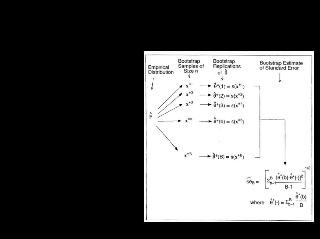 Princip ● Na základě dat {x i } chci získat rozdělení statistiky s ● Provedu náhodný výběr s vracením z {x i } a spočtu statistiku na těchto datech